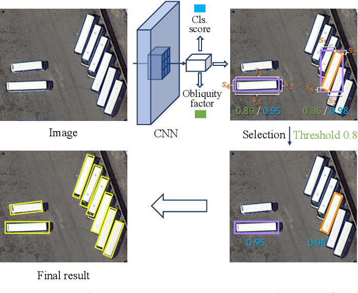 Figure 1 for Gliding vertex on the horizontal bounding box for multi-oriented object detection