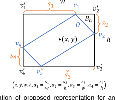Figure 3 for Gliding vertex on the horizontal bounding box for multi-oriented object detection