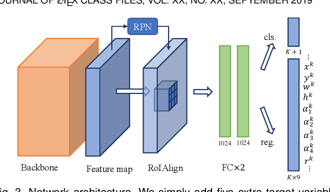 Figure 4 for Gliding vertex on the horizontal bounding box for multi-oriented object detection