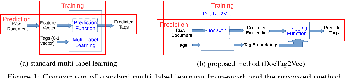 Figure 1 for DocTag2Vec: An Embedding Based Multi-label Learning Approach for Document Tagging