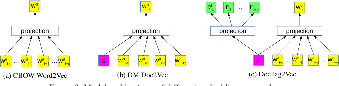 Figure 3 for DocTag2Vec: An Embedding Based Multi-label Learning Approach for Document Tagging