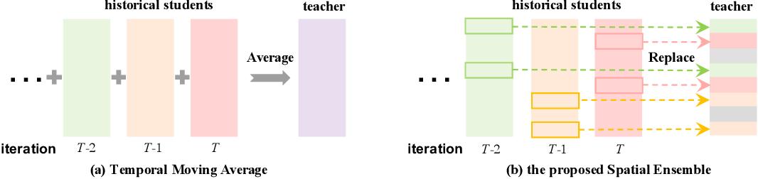 Figure 1 for Spatial Ensemble: a Novel Model Smoothing Mechanism for Student-Teacher Framework