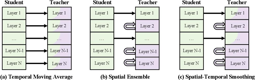 Figure 3 for Spatial Ensemble: a Novel Model Smoothing Mechanism for Student-Teacher Framework