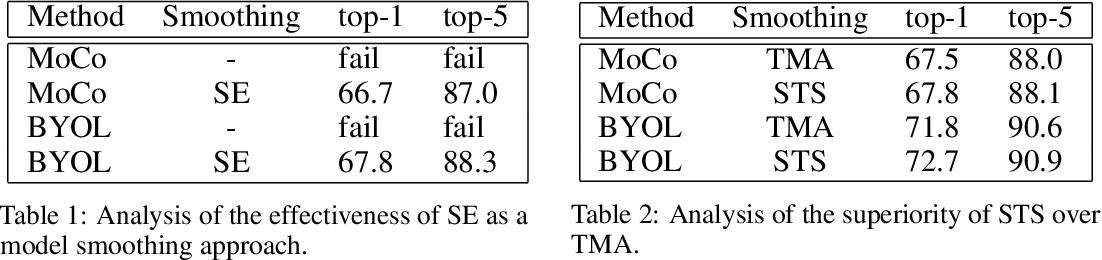 Figure 2 for Spatial Ensemble: a Novel Model Smoothing Mechanism for Student-Teacher Framework