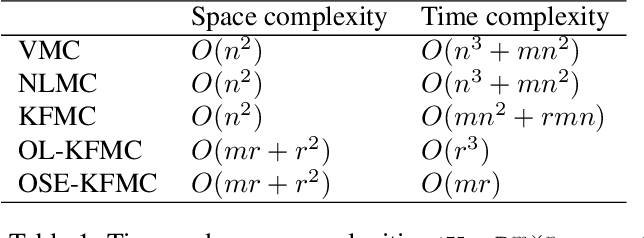 Figure 1 for Online high rank matrix completion