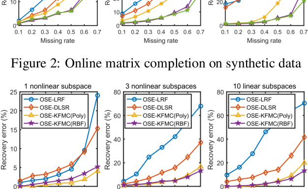 Figure 4 for Online high rank matrix completion