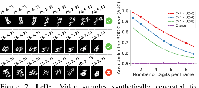 Figure 3 for Inferring Temporal Compositions of Actions Using Probabilistic Automata