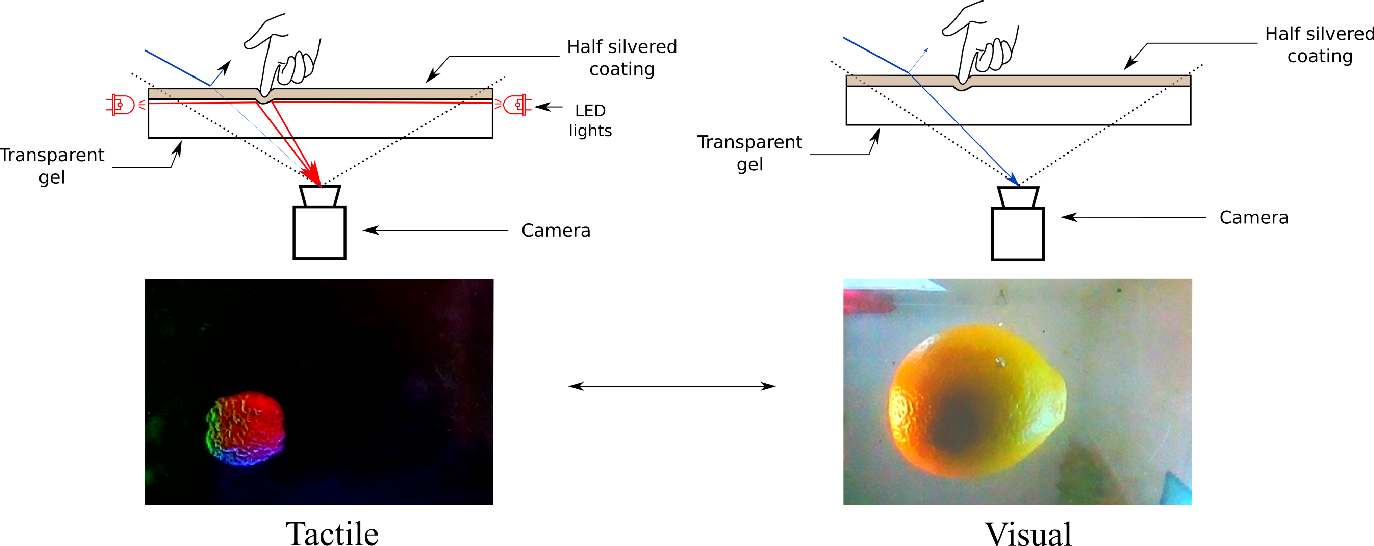 Figure 2 for Seeing Through your Skin: Recognizing Objects with a Novel Visuotactile Sensor