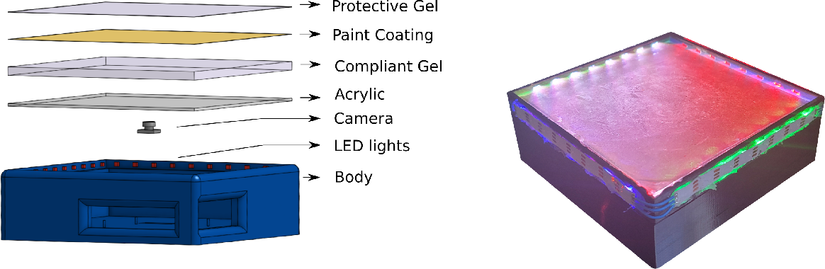 Figure 3 for Seeing Through your Skin: Recognizing Objects with a Novel Visuotactile Sensor