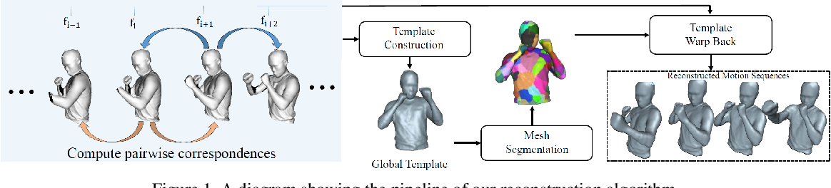 Figure 1 for Robust 3D Human Motion Reconstruction Via Dynamic Template Construction