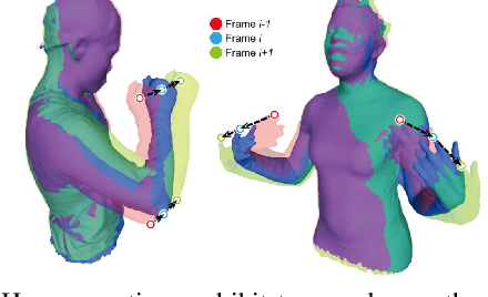 Figure 3 for Robust 3D Human Motion Reconstruction Via Dynamic Template Construction