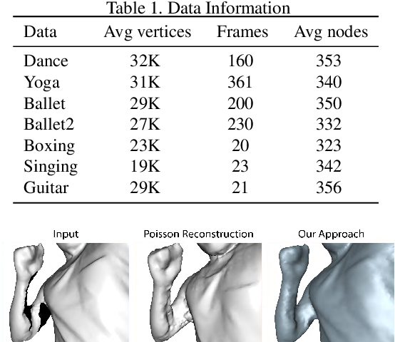 Figure 2 for Robust 3D Human Motion Reconstruction Via Dynamic Template Construction