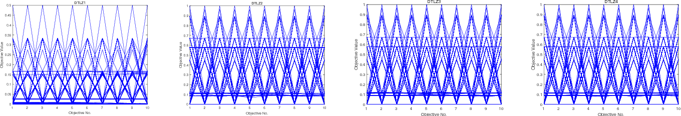 Figure 4 for A Decomposition-Based Many-Objective Evolutionary Algorithm with Local Iterative Update