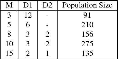 Figure 1 for A Decomposition-Based Many-Objective Evolutionary Algorithm with Local Iterative Update