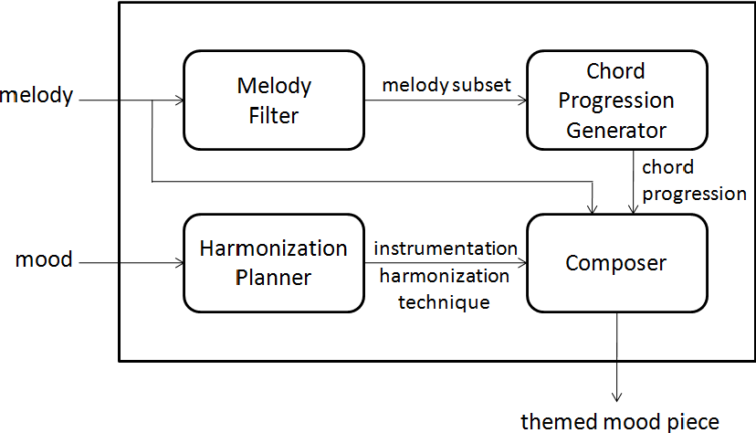 Melody Generator Based On Chords