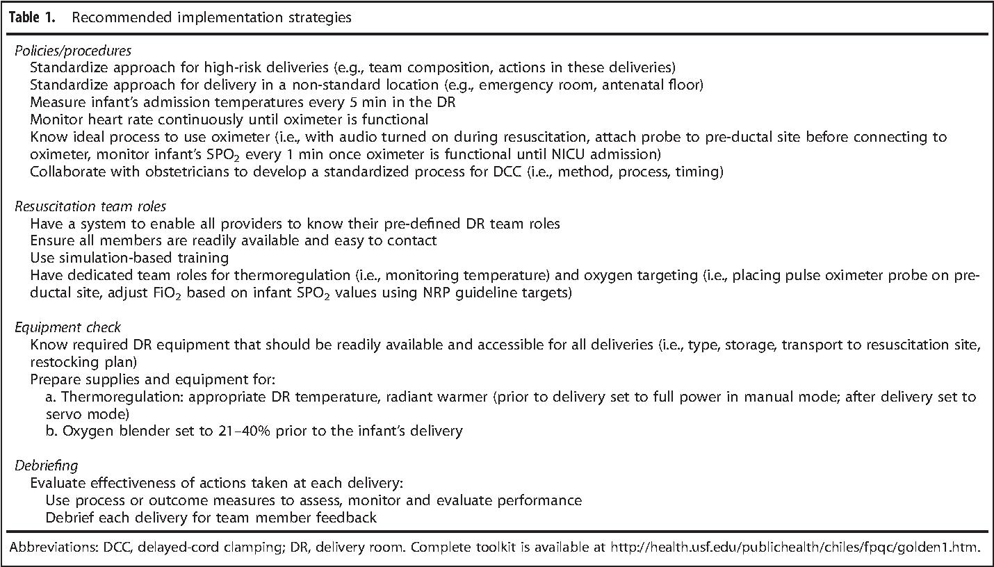 Promoting teamwork may improve infant care processes during delivery – Site Plan Abbreviations