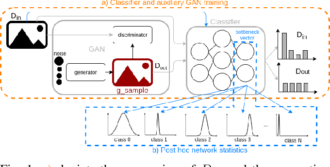Figure 1 for Out-of-Distribution Detection for Automotive Perception