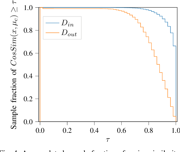 Figure 4 for Out-of-Distribution Detection for Automotive Perception