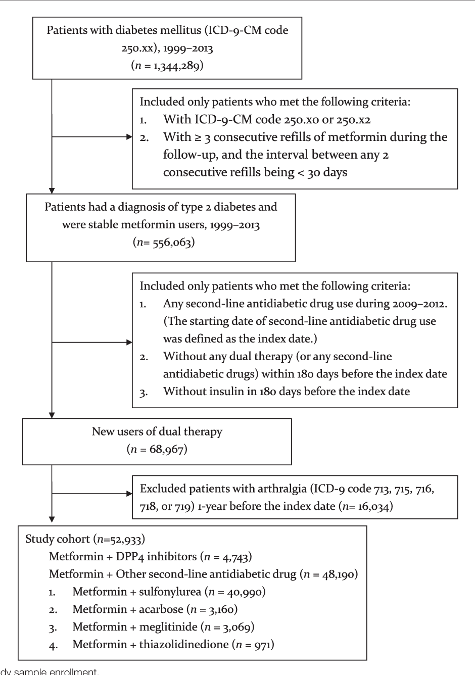 Dipeptidyl Peptidase 4 Inhibitor Use Is Not Associated With Elevated Risk Of Severe Joint Pain In Patients Type 2 Diabetes A Population Based Cohort