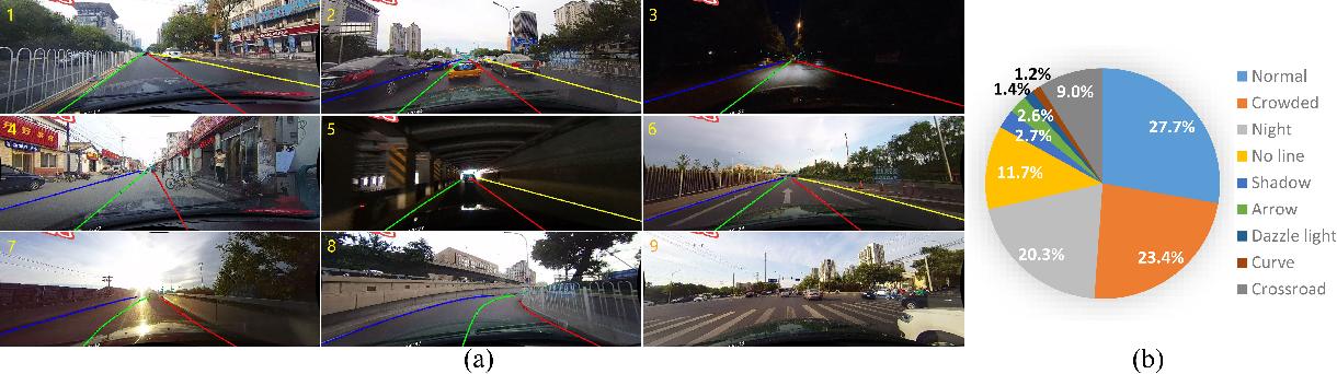 Figure 3 for Spatial As Deep: Spatial CNN for Traffic Scene Understanding