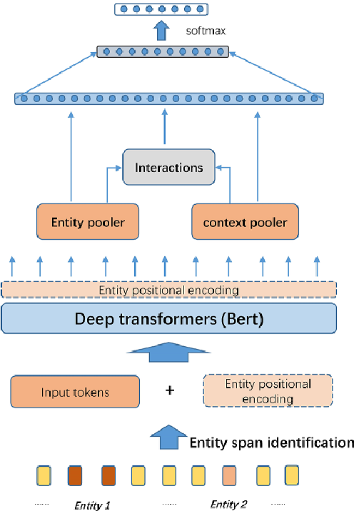 Figure 1 for AutoRC: Improving BERT Based Relation Classification Models via Architecture Search