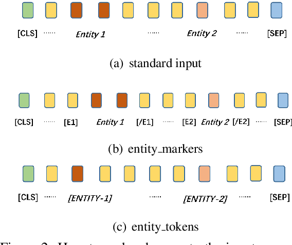 Figure 3 for AutoRC: Improving BERT Based Relation Classification Models via Architecture Search