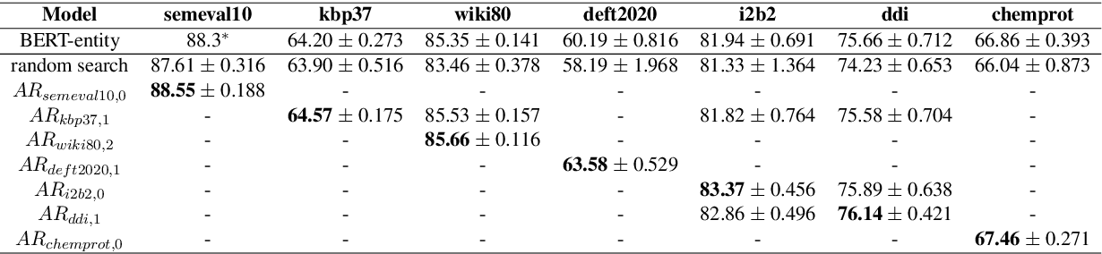 Figure 4 for AutoRC: Improving BERT Based Relation Classification Models via Architecture Search