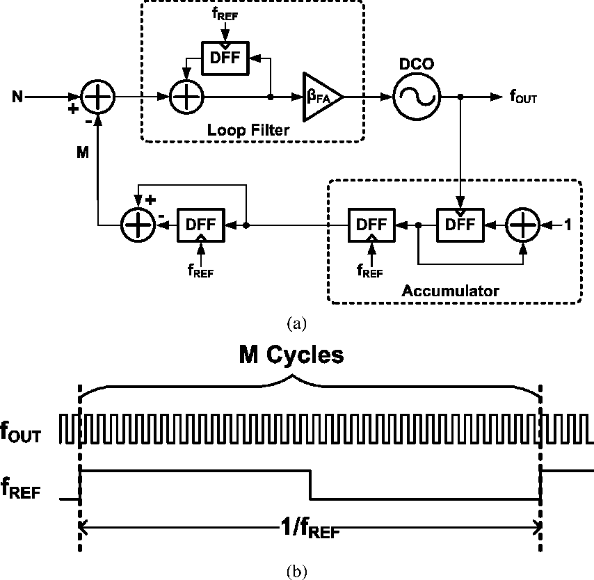 Figure 2 From A 71 Mw 10 Ghz All Digital Frequency Synthesizer