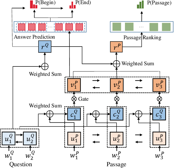 Figure 2 for S-Net: From Answer Extraction to Answer Generation for Machine Reading Comprehension