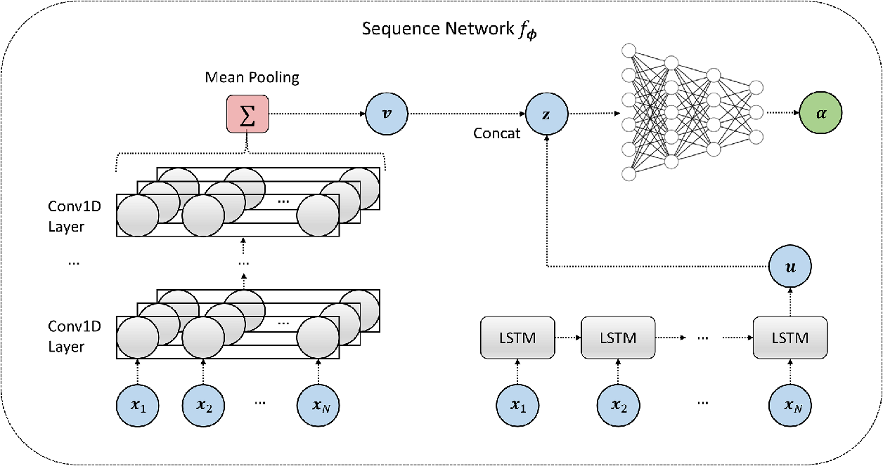 Figure 4 for Amortized Bayesian model comparison with evidential deep learning
