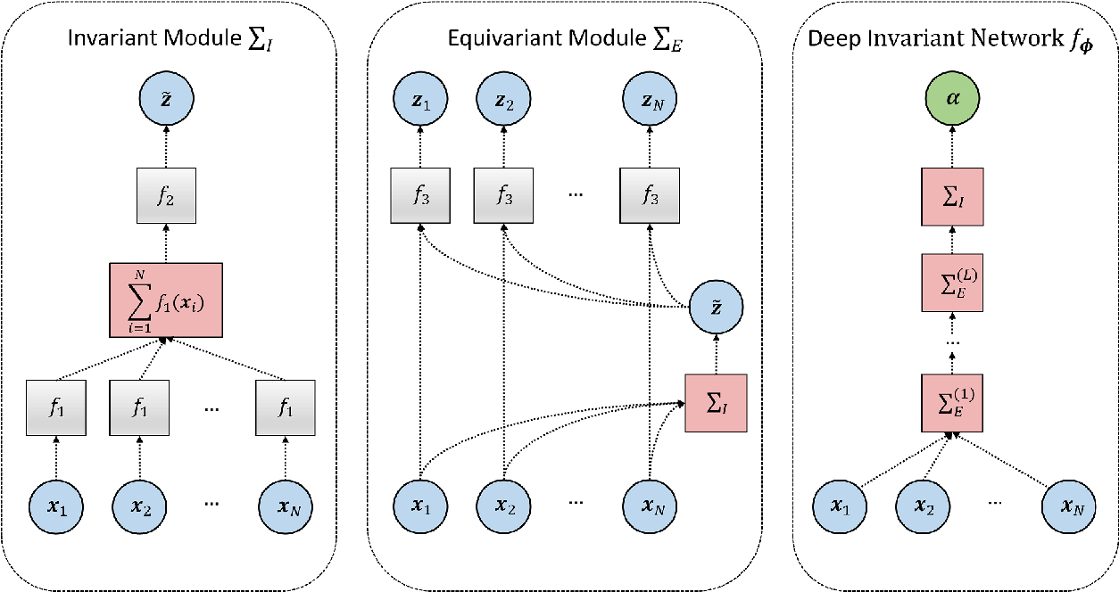 Figure 3 for Amortized Bayesian model comparison with evidential deep learning