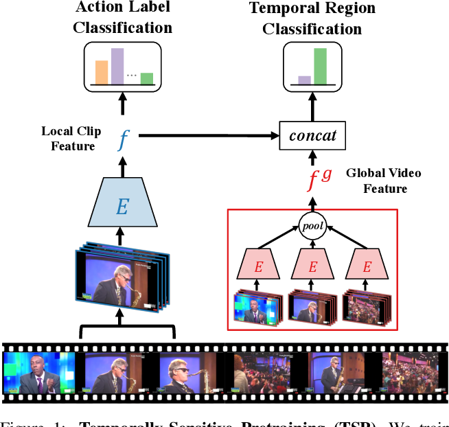 Figure 1 for TSP: Temporally-Sensitive Pretraining of Video Encoders for Localization Tasks