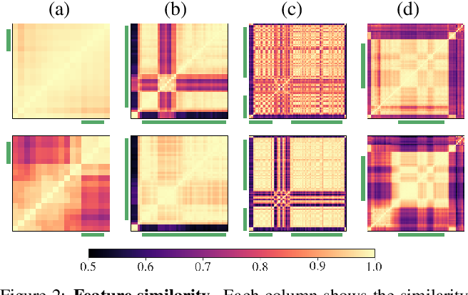 Figure 4 for TSP: Temporally-Sensitive Pretraining of Video Encoders for Localization Tasks