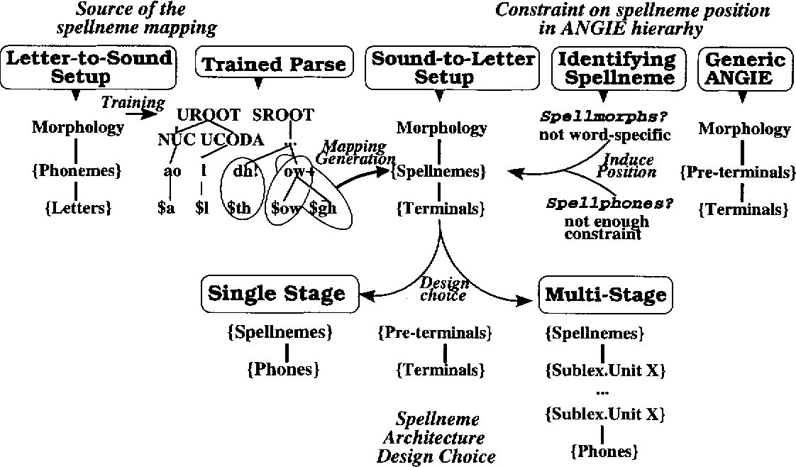 Figure 3-1 from A multi-stage sound-to-letter recognizer