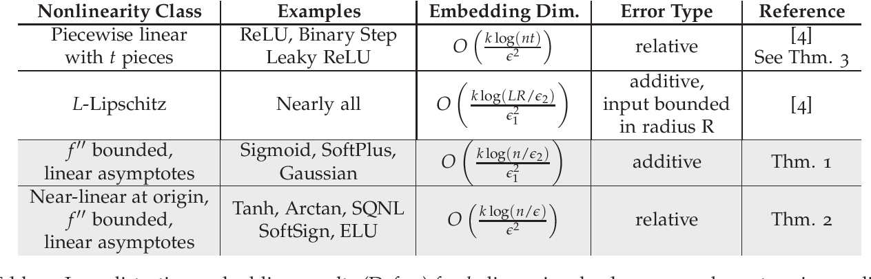 Figure 1 for Subspace Embeddings Under Nonlinear Transformations