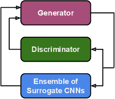 Figure 1 for A Transferable Anti-Forensic Attack on Forensic CNNs Using A Generative Adversarial Network