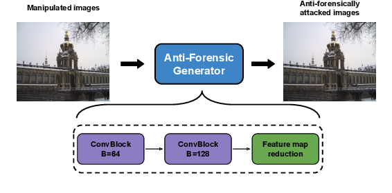 Figure 2 for A Transferable Anti-Forensic Attack on Forensic CNNs Using A Generative Adversarial Network