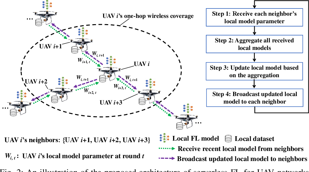 Figure 2 for Serverless Federated Learning for UAV Networks: Architecture, Challenges, and Opportunities