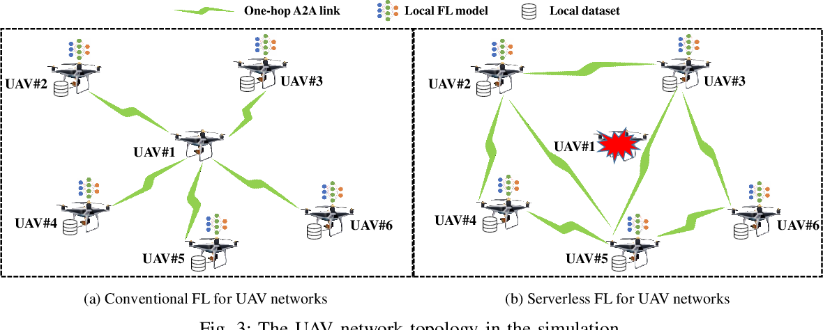 Figure 3 for Serverless Federated Learning for UAV Networks: Architecture, Challenges, and Opportunities