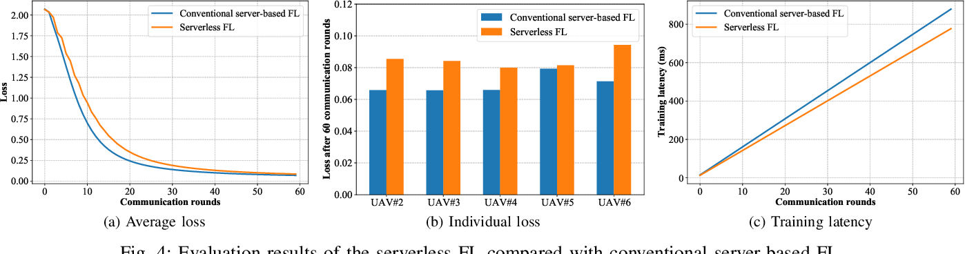 Figure 4 for Serverless Federated Learning for UAV Networks: Architecture, Challenges, and Opportunities