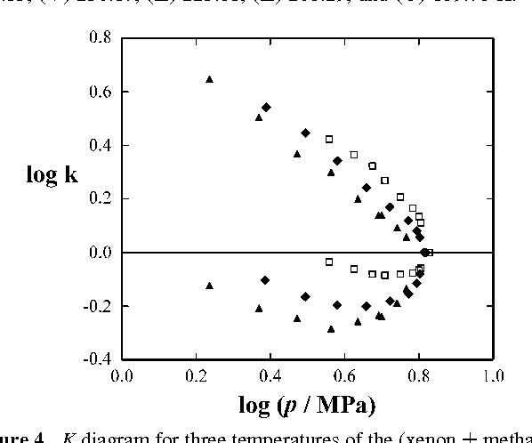Figure 4 From Thermodynamics Of Liquid Xenon Methane Mixtures