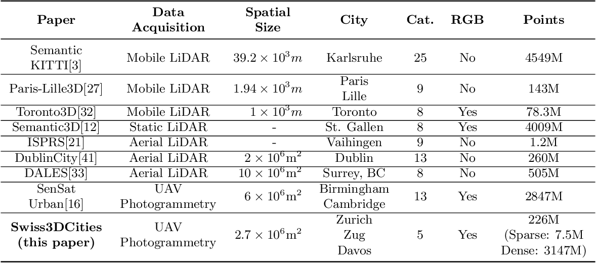 Figure 1 for Semantic Segmentation on Swiss3DCities: A Benchmark Study on Aerial Photogrammetric 3D Pointcloud Dataset