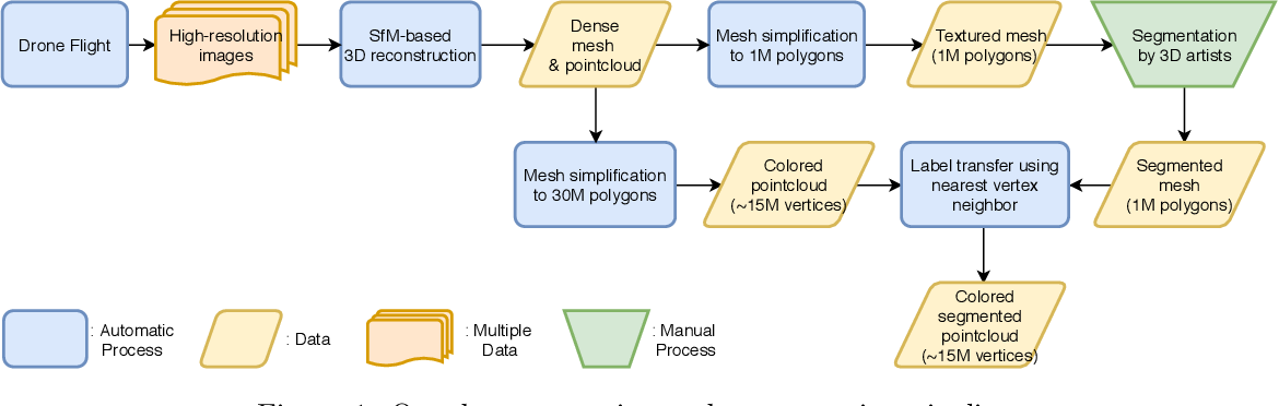 Figure 2 for Semantic Segmentation on Swiss3DCities: A Benchmark Study on Aerial Photogrammetric 3D Pointcloud Dataset