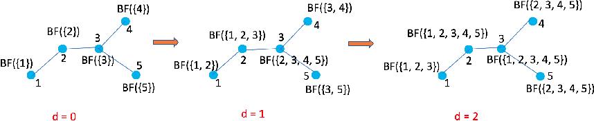 Figure 1 for Graph DNA: Deep Neighborhood Aware Graph Encoding for Collaborative Filtering