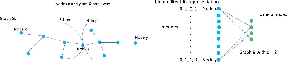 Figure 3 for Graph DNA: Deep Neighborhood Aware Graph Encoding for Collaborative Filtering