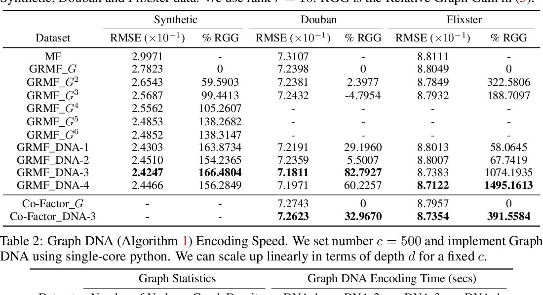 Figure 2 for Graph DNA: Deep Neighborhood Aware Graph Encoding for Collaborative Filtering