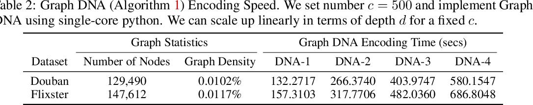 Figure 4 for Graph DNA: Deep Neighborhood Aware Graph Encoding for Collaborative Filtering