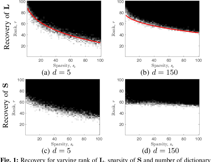 Figure 1 for A Dictionary-Based Generalization of Robust PCA Part I: Study of Theoretical Properties