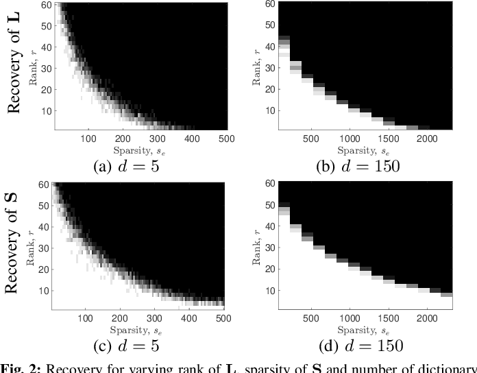 Figure 2 for A Dictionary-Based Generalization of Robust PCA Part I: Study of Theoretical Properties