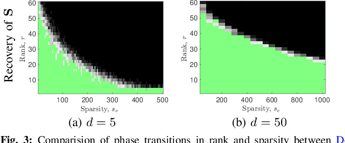 Figure 3 for A Dictionary-Based Generalization of Robust PCA Part I: Study of Theoretical Properties